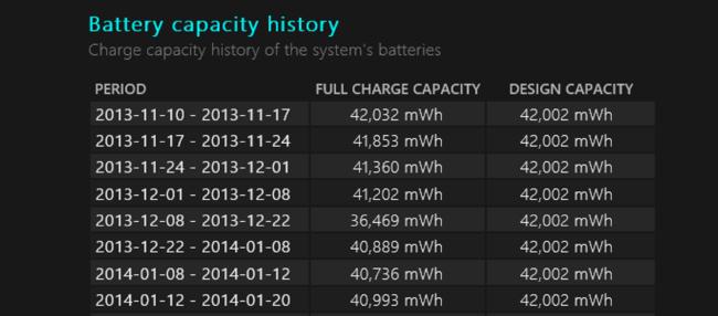 battery-capacity-history
