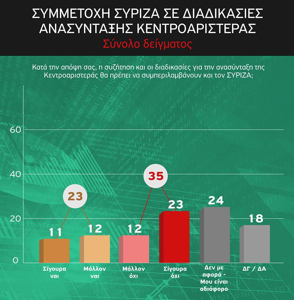 symmetoxi_syriza_se_diadikasies