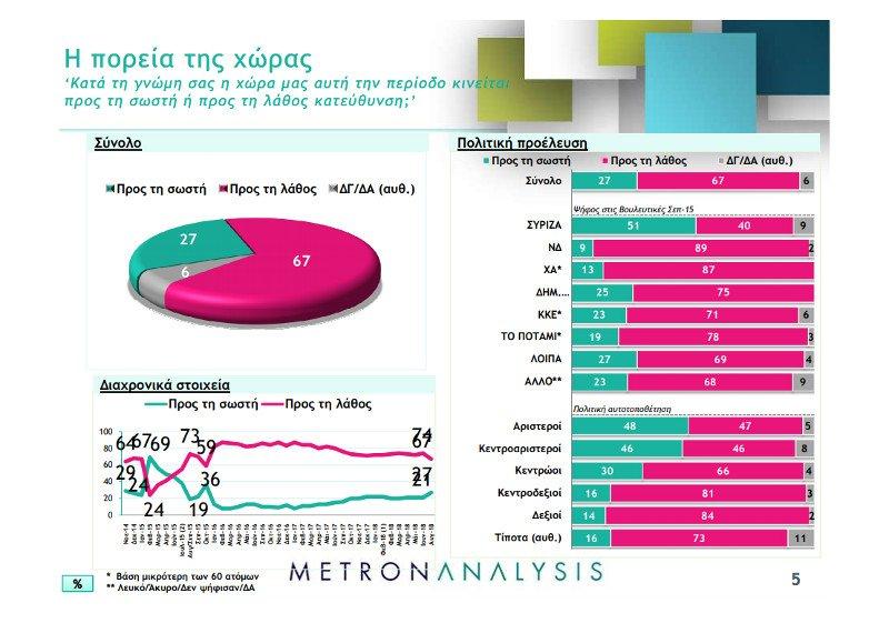 metron analysis dimoskopisi 1
