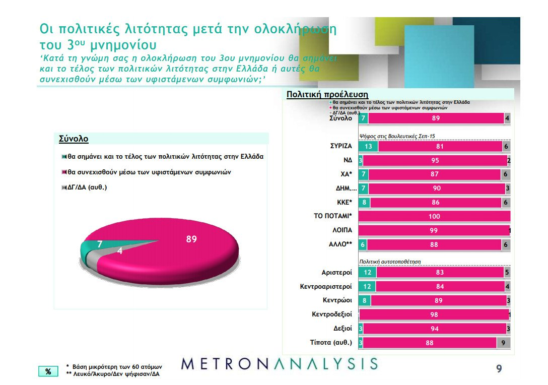 metron analysis dimoskopisi
