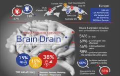ΝΕΑ ΕΙΔΗΣΕΙΣ (ΙCAP Brain Drain & Gain: Διαφθορά και έλλειψη αξιοκρατίας διώχνουν το ανθρώπινο κεφάλαιο της Ελλάδας)