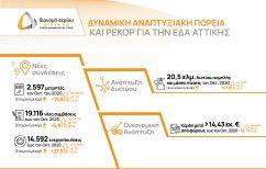 ΝΕΑ ΕΙΔΗΣΕΙΣ (Χρονιά των ρεκόρ για την ΕΔΑ Αττικής με ισχυρό ρυθμό ανάπτυξης)